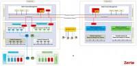 Zerto Virtual Replication Architecture