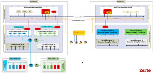 Zerto Virtual Replication Architecture